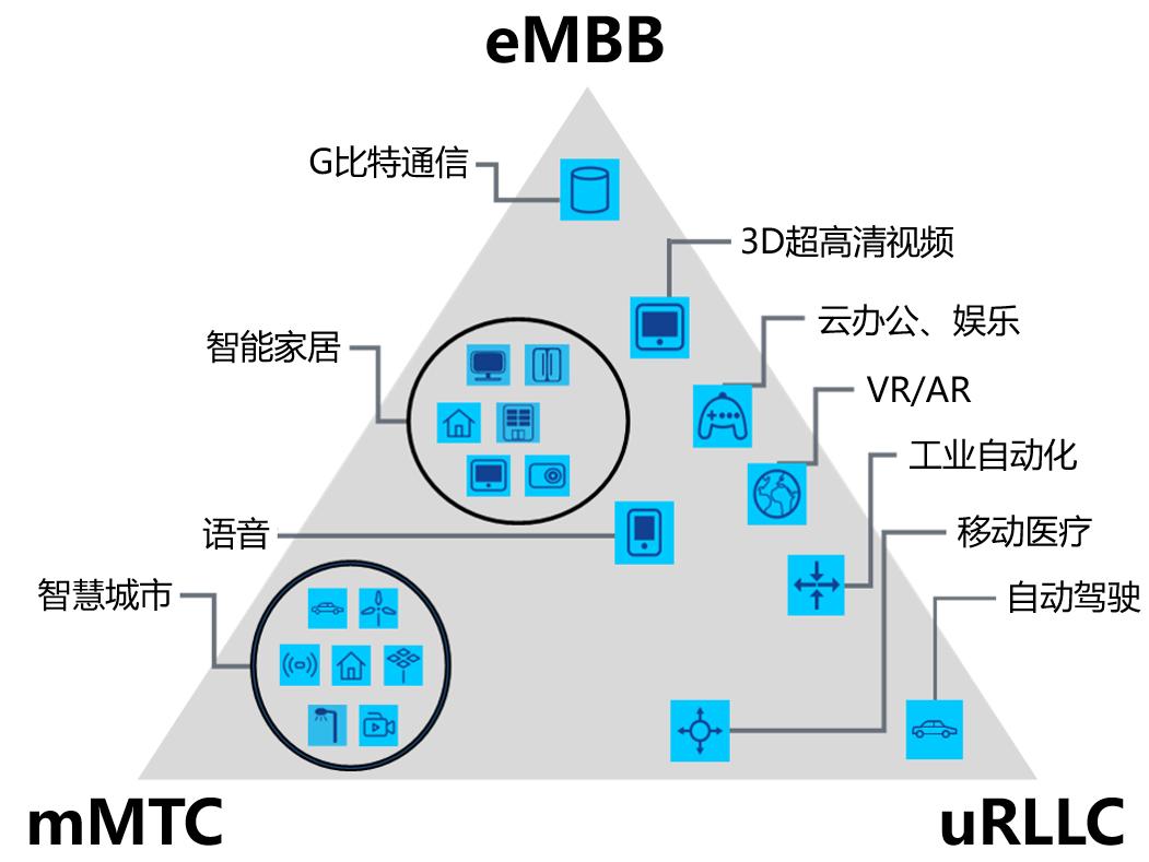 中国物联网的未来规划,终于明确了!