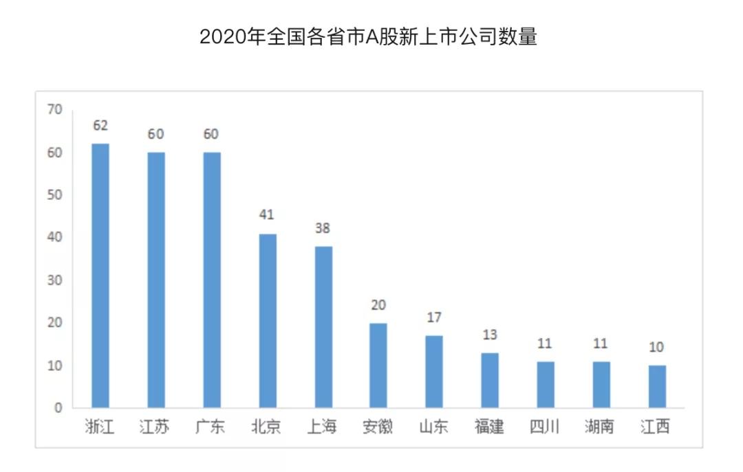 2020年各省份IPO数量-树熊云荣获杭州市余杭区政府补贴